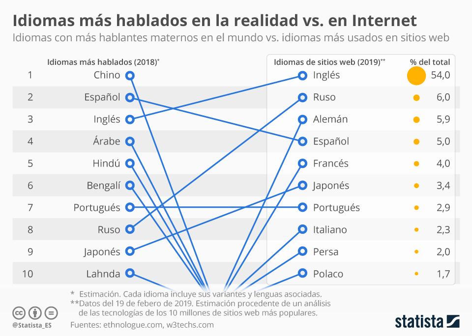 Idiomas más usados en internet