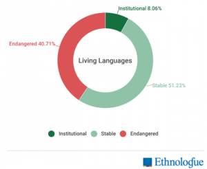 Living languages (stsble languages, endangered languages and institutional languages) according to Etnologue