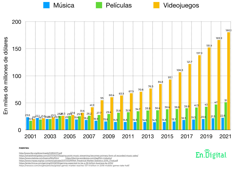 Industria entrtetenimiento y videojuegos